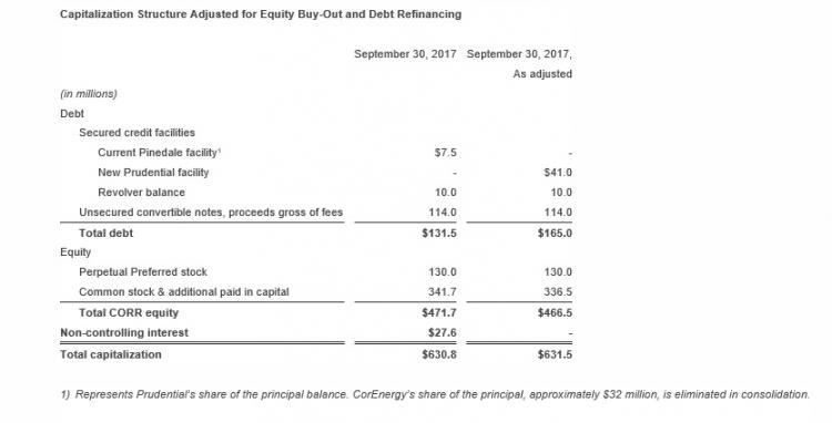 Corenergy Infrastructure Trust Inc Corenergy Announces Agreement