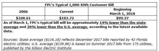 Florida Power & Light Company - FPL rates to decrease